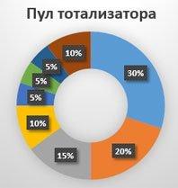 Тотализатор онлайн: разновидности, стратегии и советы для успешных ставок