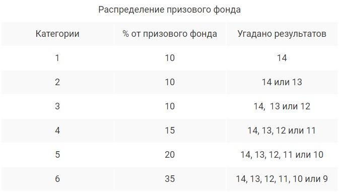 Распределение фонда в тото футбол